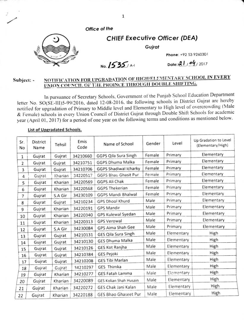Upgradation of HIGH ELEMENTARY SCHOOLS IN EACH UNION COUNCIL OF PUNJAB THROUGH DOUBLE SHIFTING