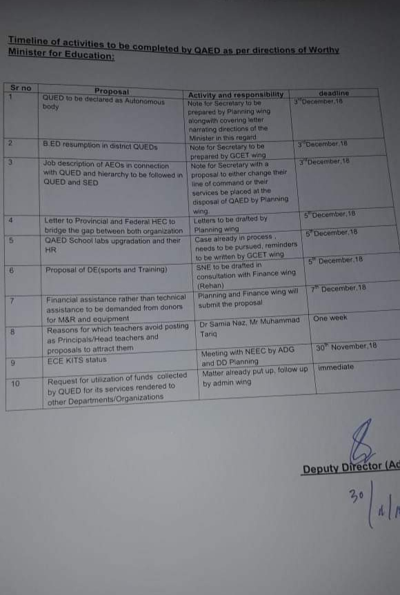 Time Line of activities to be completed by QAED as per directions of worthy Minister for Education